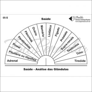Saúde - Análise das Glândulas